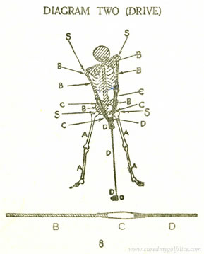 "A Diagram show how ""FLAIL"" in principle is adapted to the Human Machine 1924"